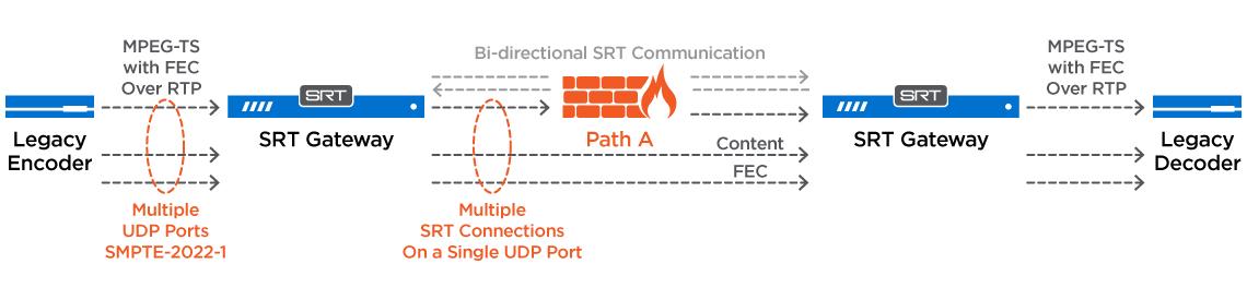RTP over SRT
